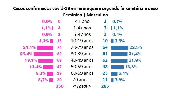 Idoso representa 1 em cada 10 casos confirmados da Covid-19 em Araraquara
